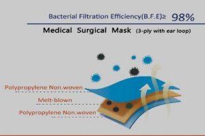 MMS Medical Face Masks for sale Ireland
